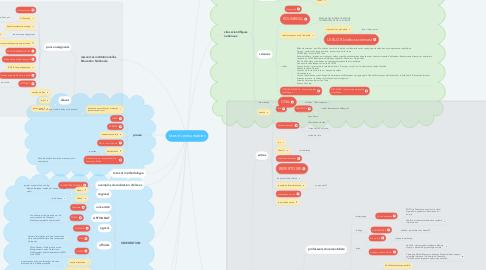 Mind Map: sites incontournables