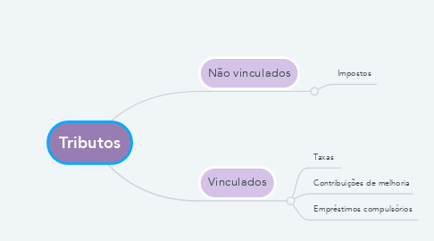 Mind Map: Tributos