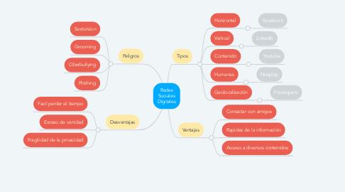 Mind Map: Redes Sociales Digitales