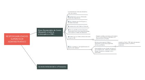 Mind Map: RESPONSABILIDADES SUPERVISOR ADMINISTRATIVO