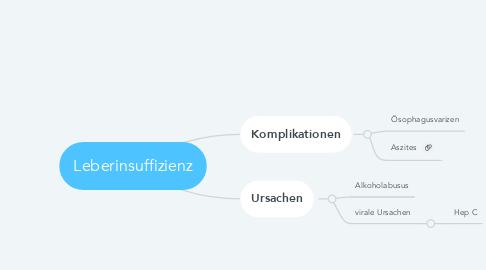 Mind Map: Leberinsuffizienz