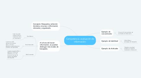 Mind Map: Competencia: evaluación de información.