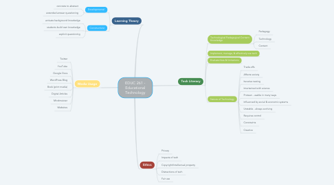 Mind Map: EDUC 261 - Educational Technology