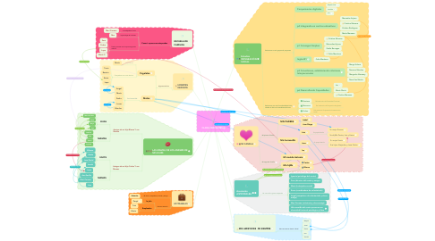Mind Map: CLARA CERVANTES