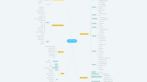 Mind Map: Service Request