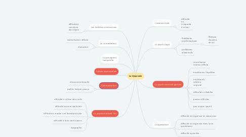 Mind Map: La dyspraxie