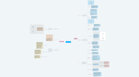 Mind Map: ORGANIZACIÓN DEL ESTADO COLOMBIANO