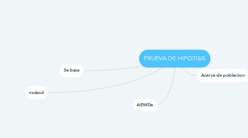 Mind Map: PRUEVA DE HIPOTISIS