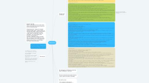 Mind Map: Переписки