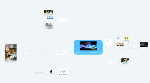 Mind Map: METAFÍSICA Y CIENCIA EXPERIMENTAL