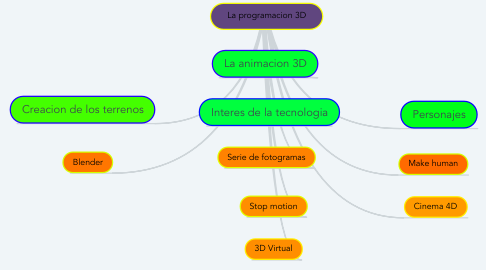 Mind Map: La programacion 3D