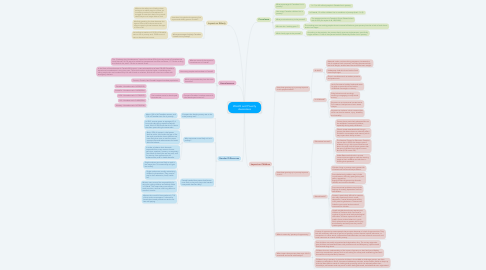 Mind Map: Wealth and Poverty Awareness