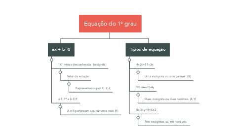 Mind Map: Equação do 1° grau