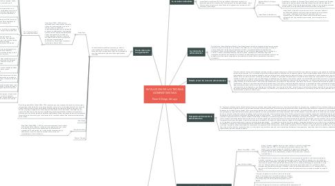 Mind Map: EVOLUCION DE LAS TEORIAS ADMINISTRATIVAS  Fase 4 Diego Amaya