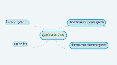 Mind Map: मूल्यांकन के प्रकार