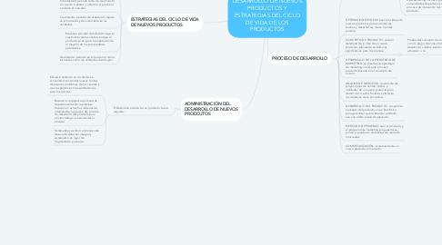 Mind Map: DESARROLLO DE NUEVOS PRODUCTOS Y ESTRATEGIAS DEL CICLO DE VIDA DE LOS PRODUCTOS