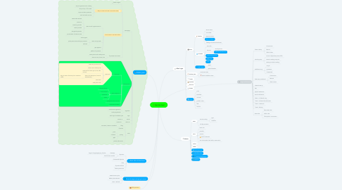 Mind Map: Auction tool