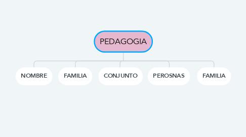 Mind Map: PEDAGOGIA