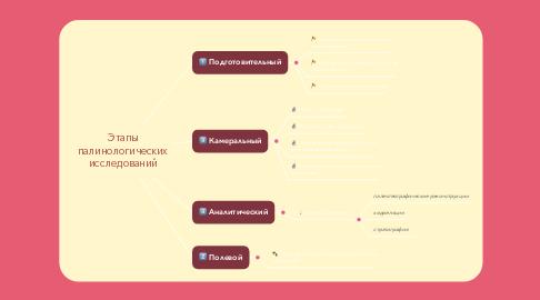 Mind Map: Этапы палинологических исследований