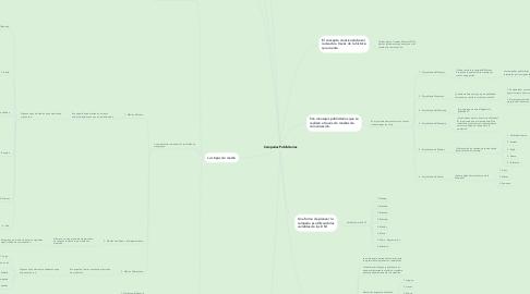 Mind Map: Campañas Publicitarias