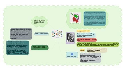 Mind Map: Teoría de la comunicación de masas