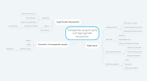 Mind Map: Transgender people rights and legal gender recognition.