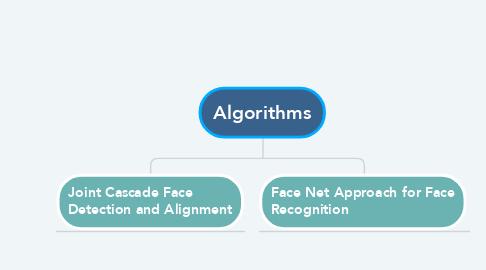 Mind Map: Algorithms