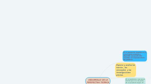Mind Map: DESARROLLO DE LA PERSPECTIVA TEÓRICA