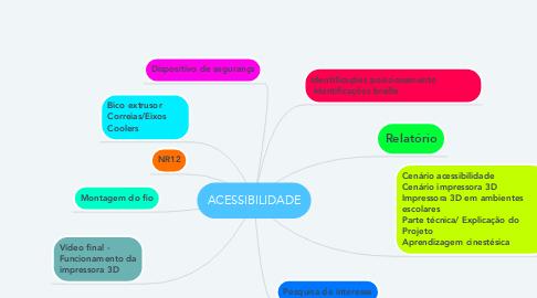 Mind Map: ACESSIBILIDADE