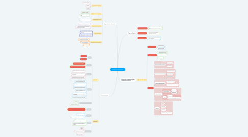 Mind Map: Industria de Alojamiento