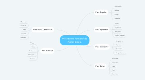 Mind Map: Mi Entorno Personal de Aprendizaje.
