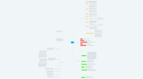 Mind Map: ERS