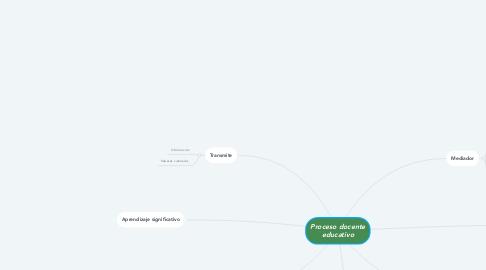 Mind Map: Proceso docente educativo