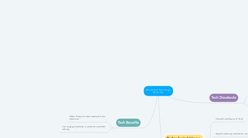 Mind Map: Educational Technology: EDUC 261