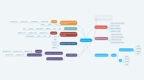 Mind Map: Minhas Rotinas