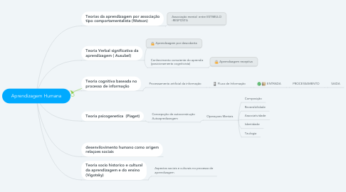 Mind Map: Aprendizagem Humana