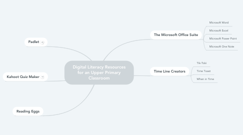 Mind Map: Digital Literacy Resources for an Upper Primary Classroom
