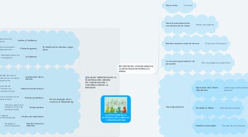 Mind Map: LA EVOLUCIÓN DE LA INVESTIGACIÓN SOBRE LAS COMUNICACIONES