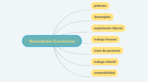 Mind Map: Necesidades Económicas