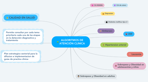Mind Map: ALGORITMOS DE ATENCIÓN CLINICA