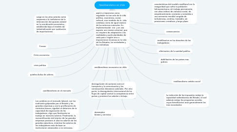 Mind Map: Neoliberalismo en chile