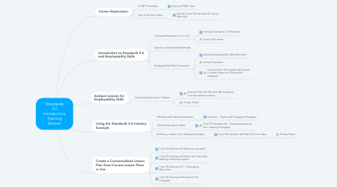 Mind Map: Standards 2.0 Introductory Training Session