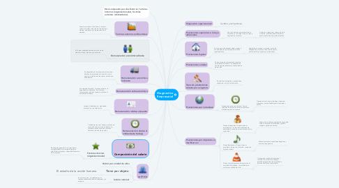 Mind Map: SALARIO Y SU TIPOLOGÍA      Es la recompensa que recibe un individuo a cambio de realizar tareas organizacionales.
