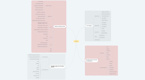 Mind Map: TEMATIK
