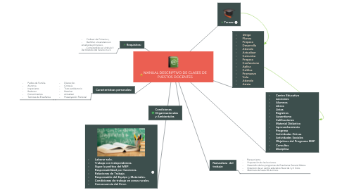 Mind Map: MANUAL DESCRIPTIVO DE CLASES DE PUESTOS DOCENTES