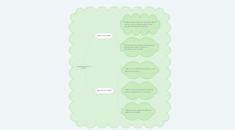 Mind Map: LA DOCTRINA SOCIAL DE LA IGLESIA