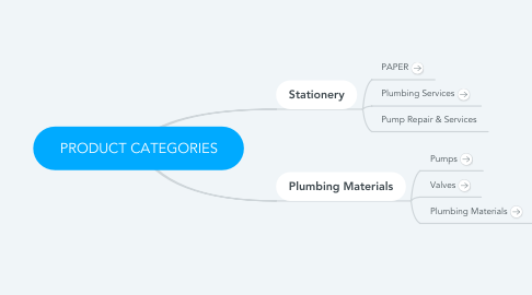Mind Map: PRODUCT CATEGORIES