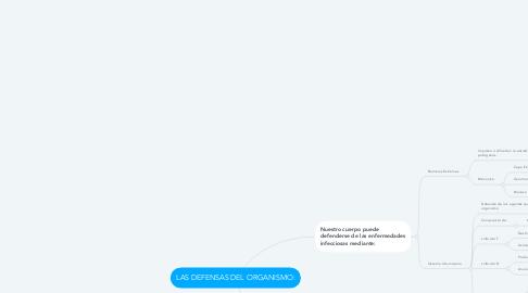 Mind Map: LAS DEFENSAS DEL ORGANISMO: