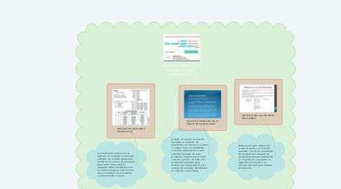 Mind Map: ASIGNACIÓN DEL COSTO CONJUNTO A LOS SUBPRODUCTOS