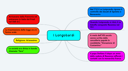 Mind Map: I Longobardi
